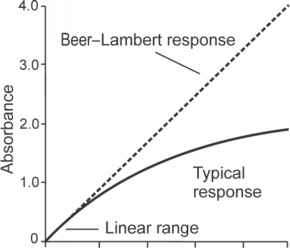 Beer Lambert Law Graph